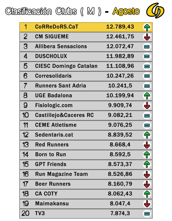 Lliga Championchip Agosto 2016 - Clasificación Clubs Masculina