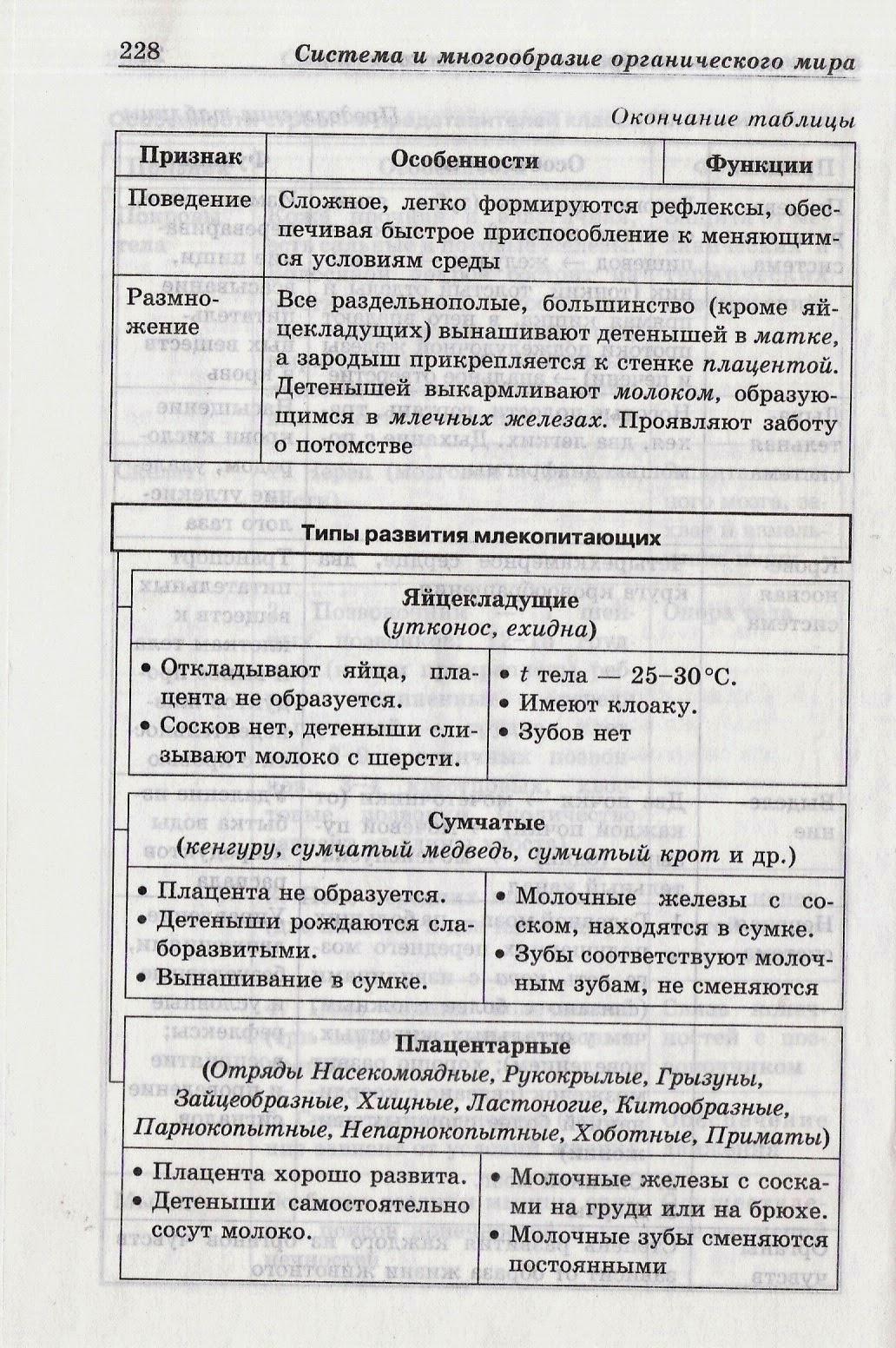 Уроки биологии МБОУ СОШ класс КЛАСС ПТИЦЫ
