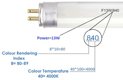 Colour rendering index for Flourescent Lamps