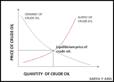 equlibrium-of-demand-and-supply