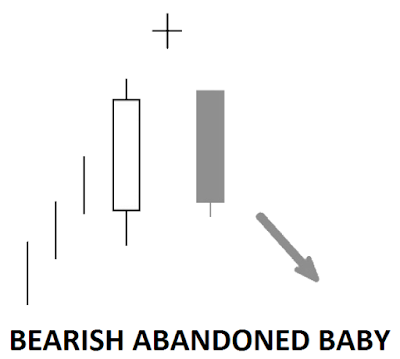 candlestick pattern reversal bearish