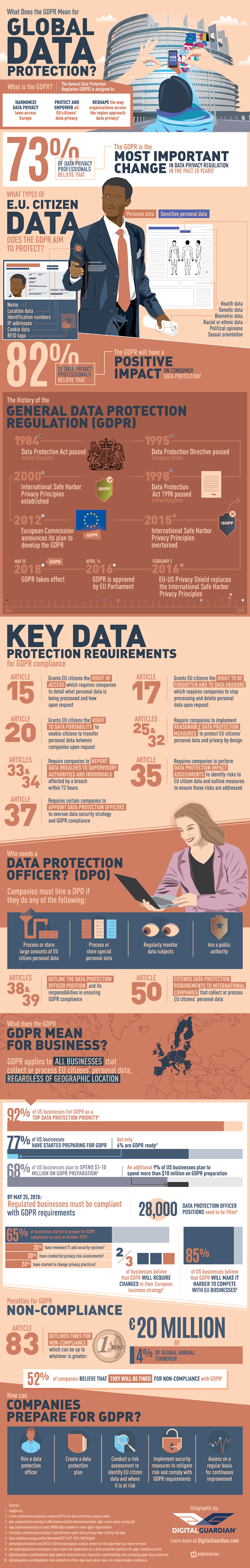 What Does The Gdpr Mean For Global Data Protection? #infographic #Data Protection #infographics #Data #Global Data #Infographic