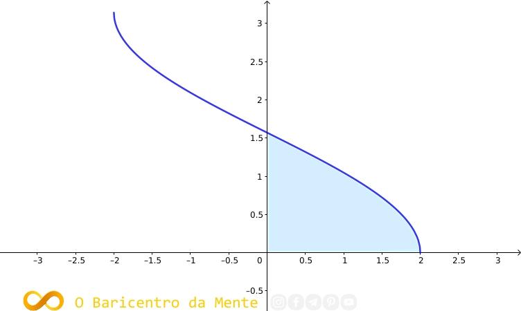 resolucao-da-integral-do-arc-cos-x-sobre-2