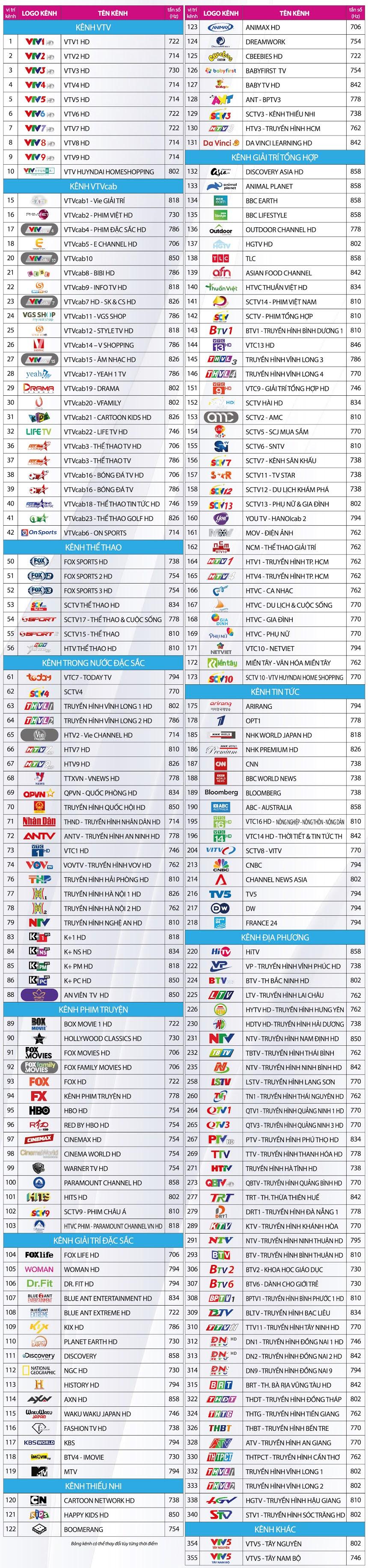 Bảng kênh vtvcab tại Tân Uyên