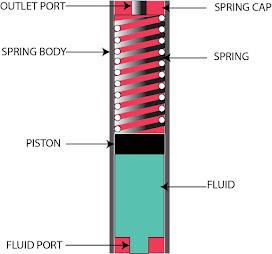 Spring accumulator