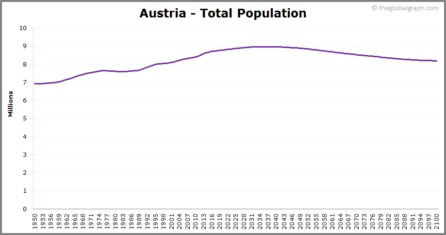 Austria  Total Population Trend