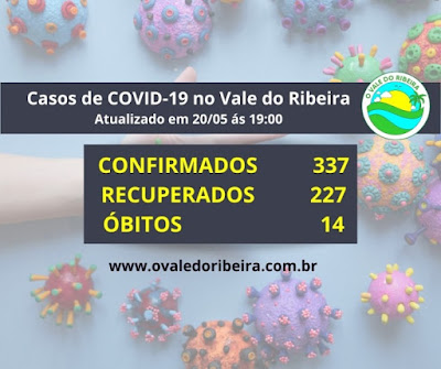 Vale do Ribeira soma 337 casos positivos, 227 recuperados e 13 mortes do Coronavírus - Covid-19