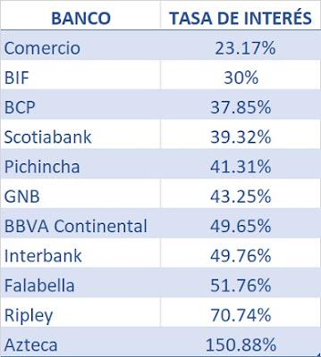 Tasas de intereses por tarjetas de crédito en Perú
