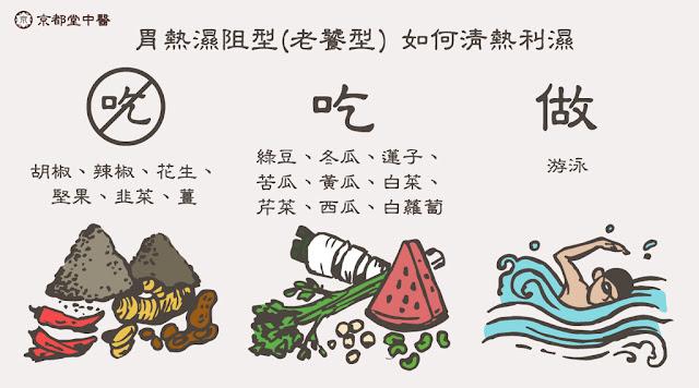 京都堂中醫建議調整飲食習慣,少量多餐,細嚼慢嚥,不宜吃大熱大補的食物,多攝取綠豆、冬瓜、蓮子、苦瓜、西瓜清熱利濕,幫助降胃火