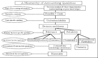 sfac no 2 Sfac no 2 (1980), qualitative characeristics of accountingg information sfac no 2 menjelaskan mengenai karakteristik kualitatif dari informasi akuntansi selain itu, dijelaskan juga mengenai fungsi laporan keuangan yaitu untuk membantu pengguna dalam pengambilan keputusan bisnis.