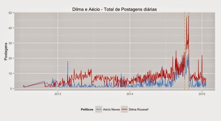 Dilma e Aécio no Facebook