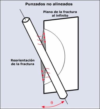 Mecánica de Roca aplicada al Fracturamiento Hidráulico - Efecto de tortuosidad por punzados no alineados