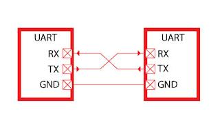 proton basic serial uart