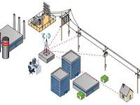 Tegangan Kerja dalam Power System