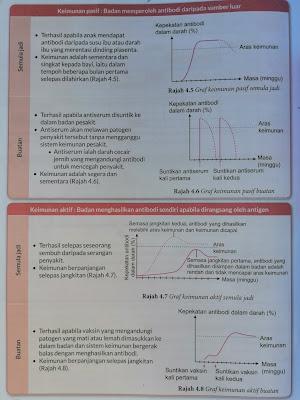 graf keimunan pasif dan aktif buatan