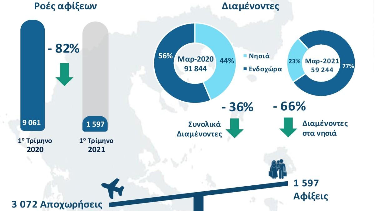 Σχεδόν 60.000 αιτούντες άσυλο και πρόσφυγες ζουν πλέον στην Ελλάδα