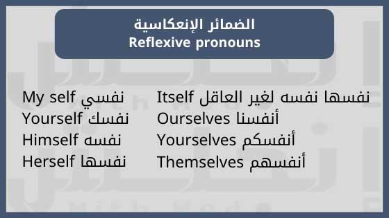 My self نفسي, Yourself نفسك, Himself نفسه, Herself نفسها, Itself نفسها نفسه لغير العاقل, Ourselves أنفسنا, Yourselves أنفسكم, Themselves أنفسهم