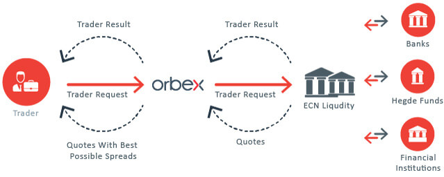 مميزات حساب السيولة البنكية ecn في شركة اوربكس orbex