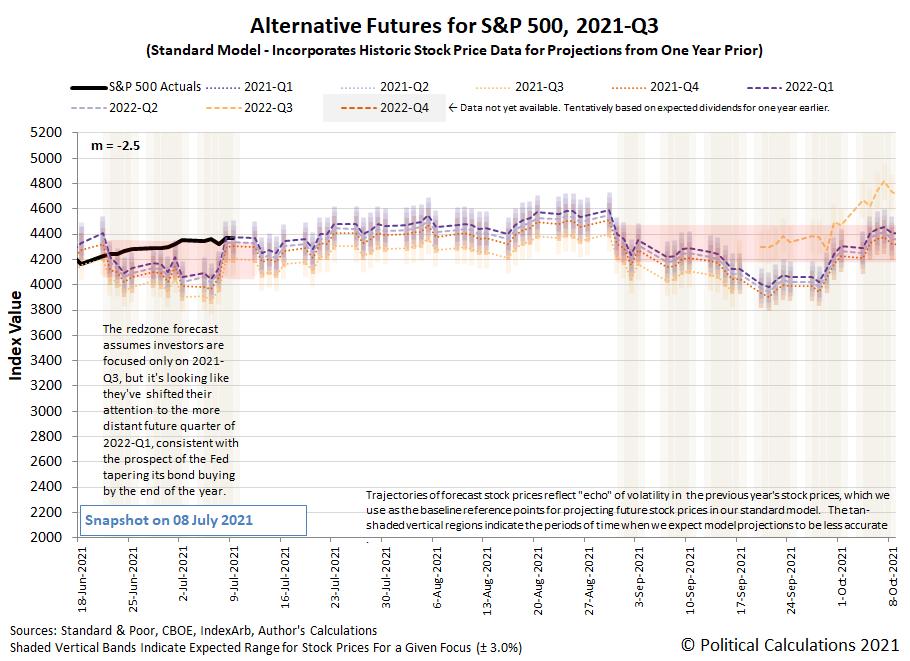 Alternative Futures - S&P 500 - 2021Q3 - Standard Model (m=-2.5 from 16 June 2021) - Snapshot on 9 Jul 2021