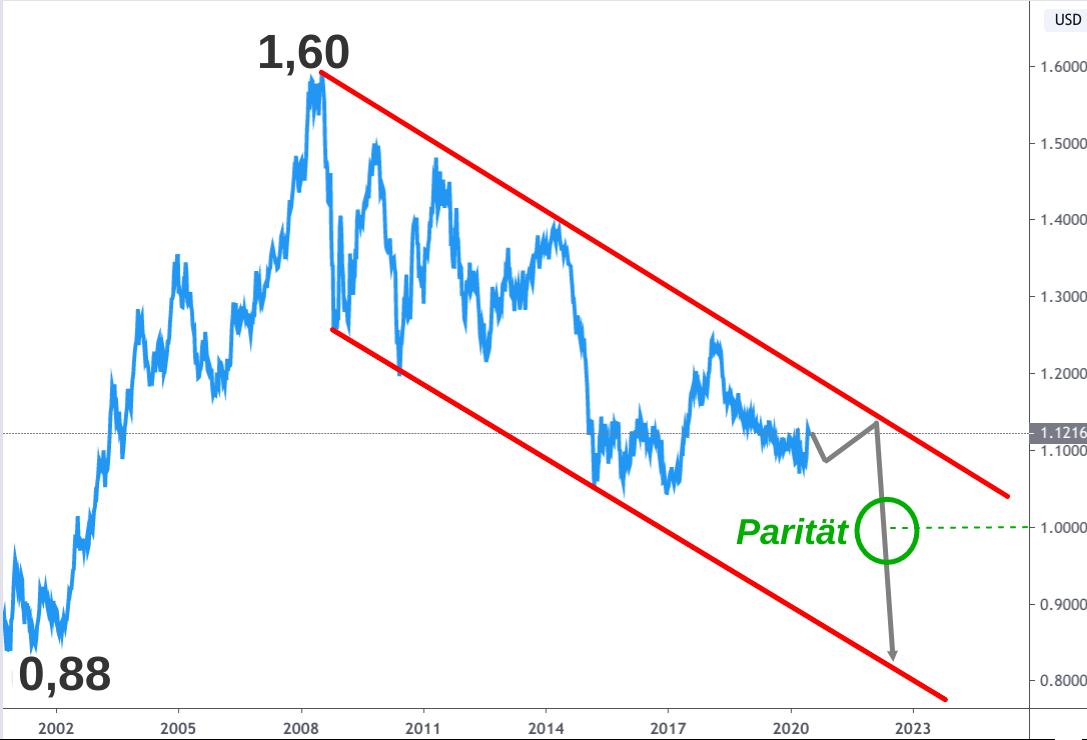 Linienchart Euro-Dollar-Kurs 2002-2020 mit extrapolierter Wechselkursprognose bis 2022
