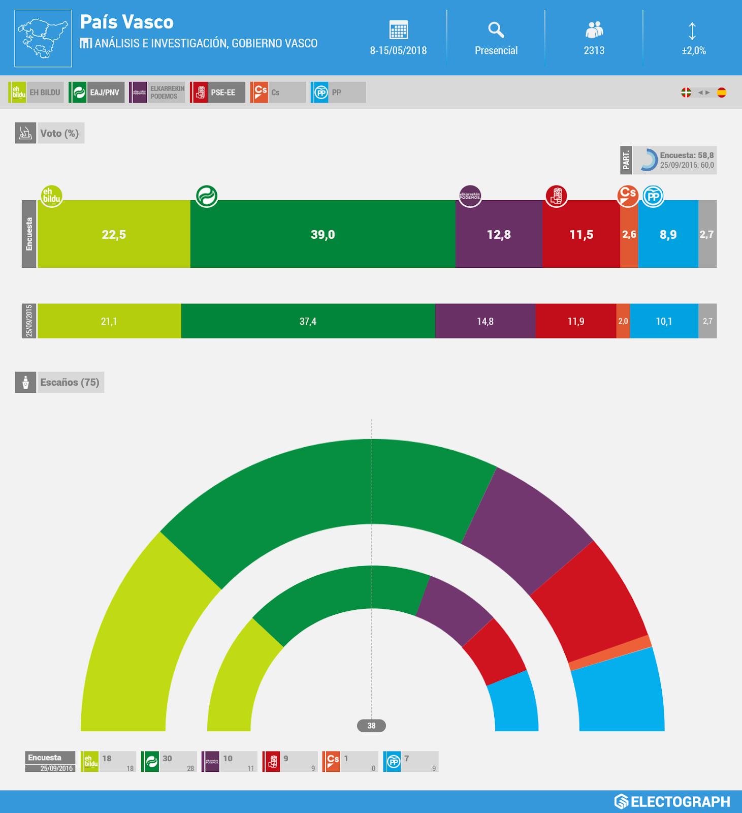 Gráfico de la encuesta para elecciones autonómicas en el País Vasco realizada por Análisis e Investigación y el Gabinete de Prospección Sociológica del Gobierno Vasco (Sociómetro) en mayo de 2018