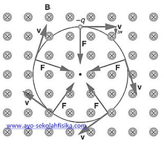 Soal Medan Magnet dan Pembahasannya 3 - Ayo Sekolah Fisika