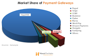 Payment Processor Market Share