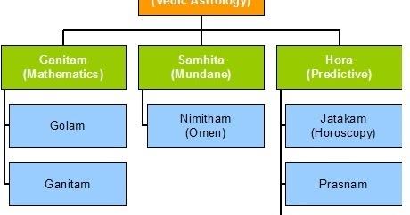 Vedic Astrology: Ultimate Vedic Astrology - Ashtamangala