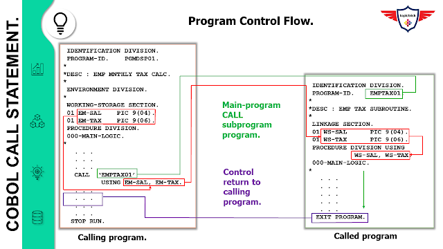 CALL Statement in COBOL, CALL statement