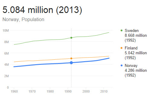 population of norway, sweden and denmark
