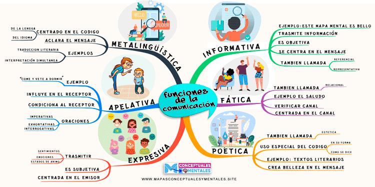 Mapa mental funciones de la comunicación