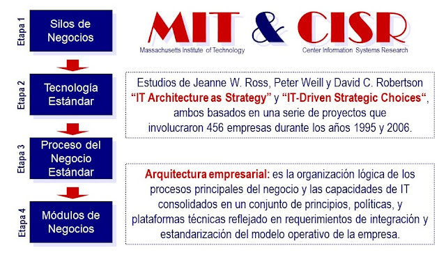 4 etapas de la arquitectura empresarial #SOA (2008)