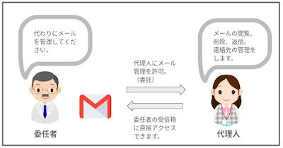 【Apps調査隊】Gmail API を使ったGmail 委任設定ついて調査せよ① − Gmail代理と委任について−