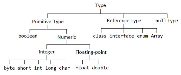 Primitive vs Reference Type in Java
