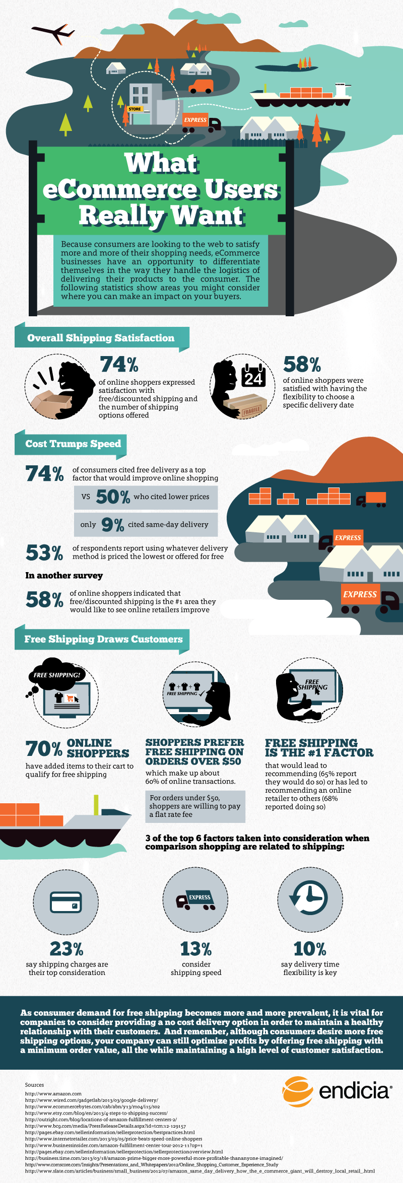 What-Ecommerce-Users-Really-Want #Infographic