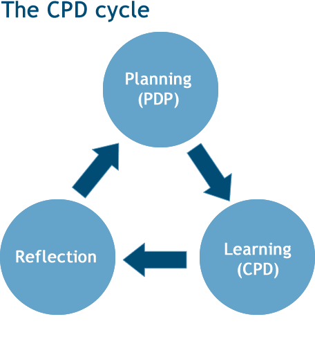 clarifying goals professional development plan pdp The personal development plan (pdp) clarify your personal career goals start the process of continuing professional development in your chosen career area 6.