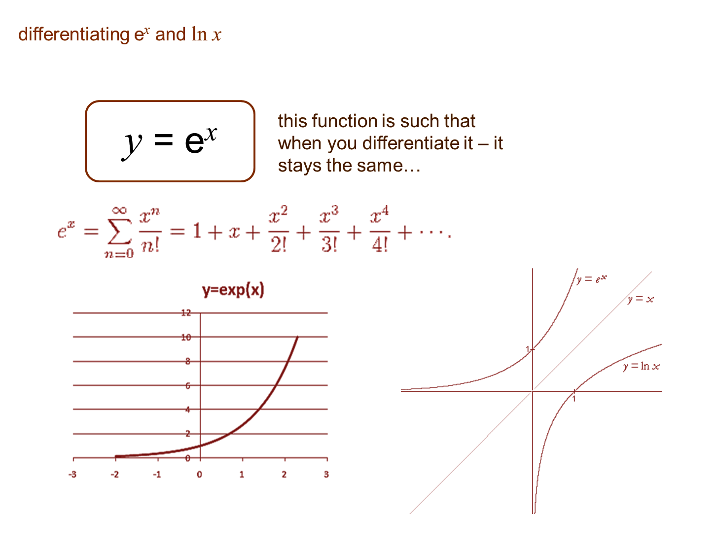 Core Pure 3 Notes Differentiating Natural Logarithms And