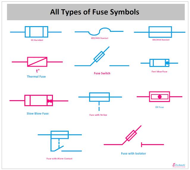 All types of fuse symbol, symbol of fuse
