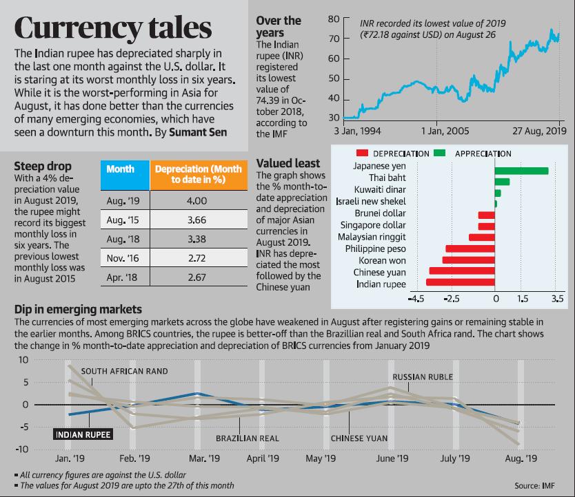 Indian rupee Depreciation