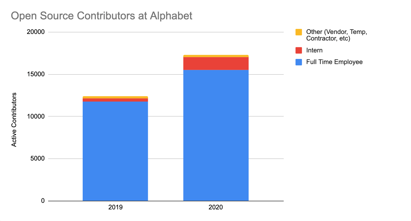 In 2020, more than 10% of Alphabet full-time employees (FTEs) actively contributed to open source projects. In addition to our FTEs, Alphabet's vendors, independent contractors, temporary staff, and interns have also contributed to open source during their tenures. From 2015-2019, this group represented about 3-5% of our total population of open source contributors. However in 2020, this ratio doubled to 10%.