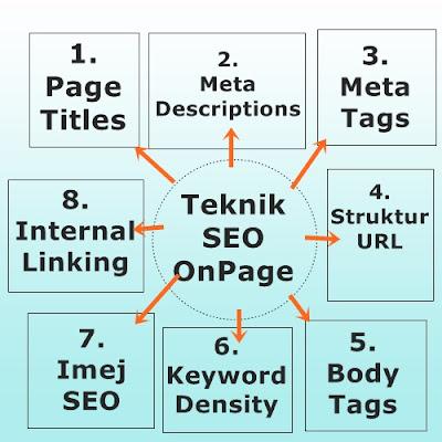 Teknik SEO OnPage
