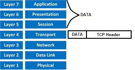 07: Transport layer - TCP header (Transmission Control