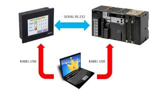 Memprogram HMI dan PLC