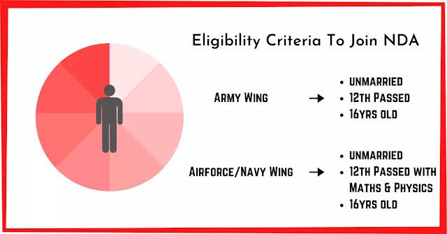 Eligibility Criteria To Join NDA