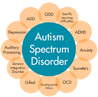 Autism is characterised by severe and pervasive impairments in several important areas of development
