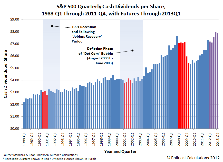 S&P 500 Quarterly  Dividends per Share, 1988-Q1 Through 2011-Q4, with Expected Future Dividends per Share Through 2013Q1