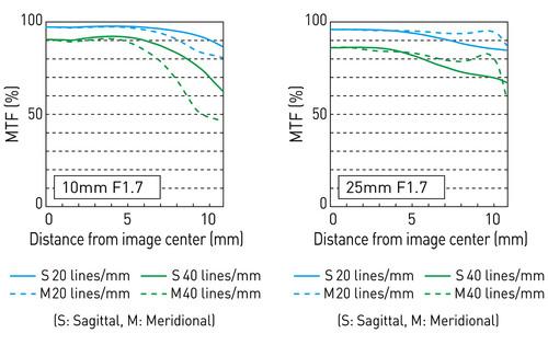 MTF-график объектива Panasonic Leica DG Vario-Summilux 10-25mm f/1.7 Asph.