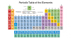 Trick to learn Periodic Table | Periodic Table Tricks