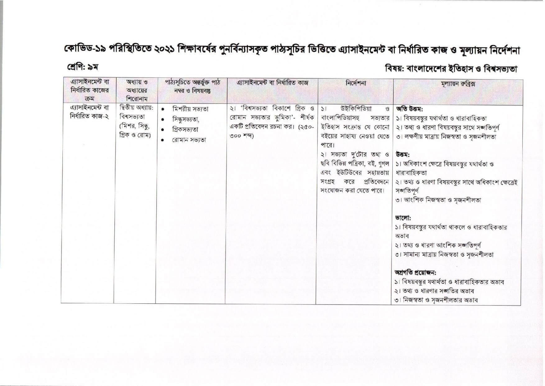 Class 9 Assignment 9th Week world civilization of Bangladesh