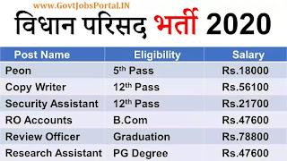 UP Vidhan Parishad Vacancy 2020